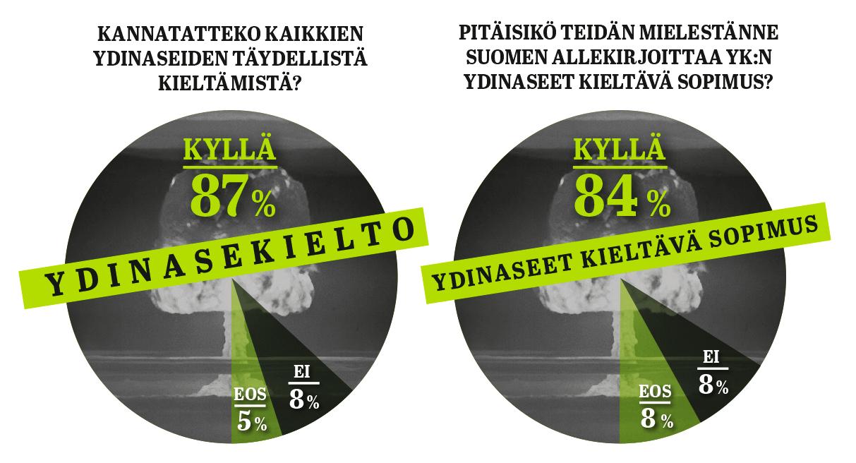 Laaja enemmistö suomalaisista kannattaa ydinaseiden kieltämistä