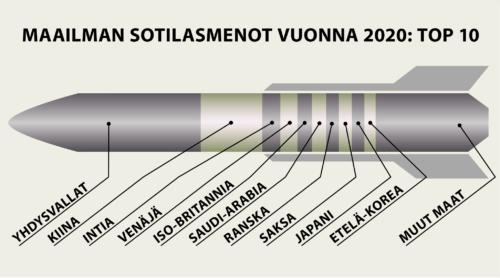Suomi kasvatti sotilasmenojaan – kasvuprosentti Länsi-Euroopan kolmanneksi suurin