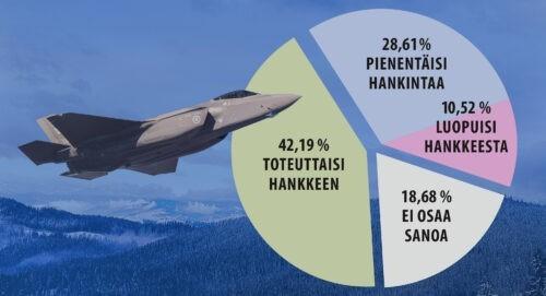 Kysely: Nuoret, naiset ja hallituspuolueiden kannattajat kriittisimpiä HX-hävittäjähanketta kohtaan